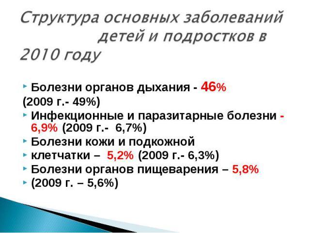 Болезни органов дыхания - 46% Болезни органов дыхания - 46% (2009 г.- 49%) Инфекционные и паразитарные болезни - 6,9% (2009 г.- 6,7%) Болезни кожи и подкожной клетчатки – 5,2% (2009 г.- 6,3%) Болезни органов пищеварения – 5,8% (2009 г. – 5,6%)