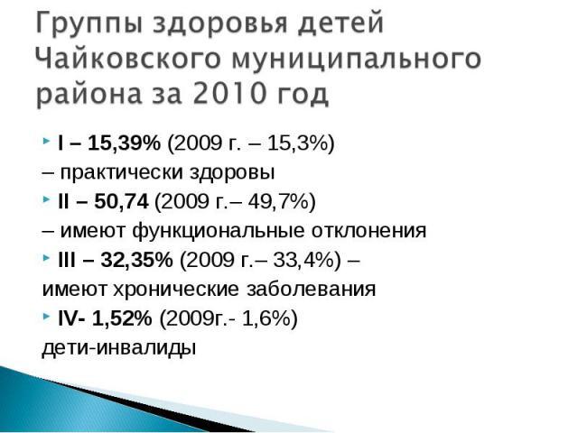 I – 15,39% (2009 г. – 15,3%) I – 15,39% (2009 г. – 15,3%) – практически здоровы II – 50,74 (2009 г.– 49,7%) – имеют функциональные отклонения III – 32,35% (2009 г.– 33,4%) – имеют хронические заболевания IV- 1,52% (2009г.- 1,6%) дети-инвалиды