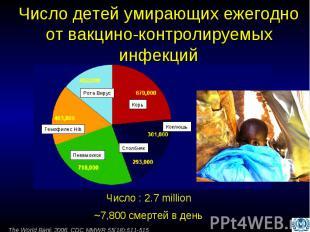 Число детей умирающих ежегодно от вакцино-контролируемых инфекций
