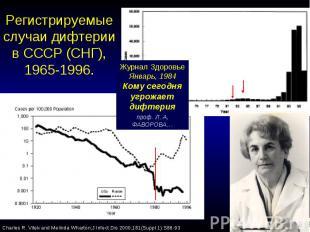Регистрируемыеслучаи дифтерии в СССР (СНГ), 1965-1996.
