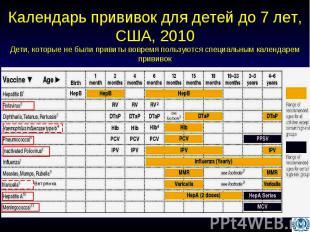 Календарь прививок для детей до 7 лет, США, 2010 Дети, которые не были привиты в