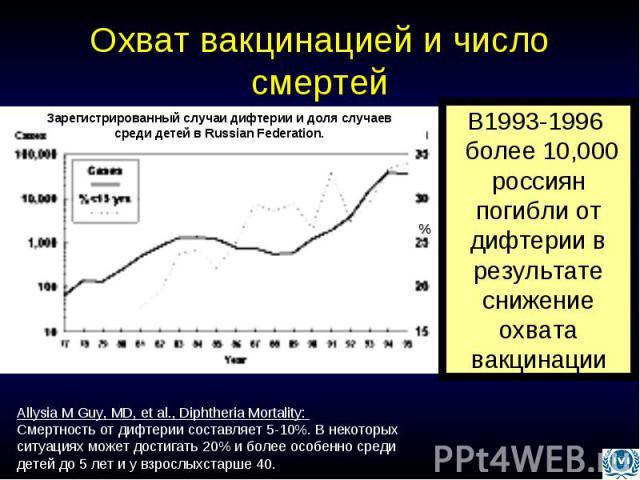Охват вакцинацией и число смертей