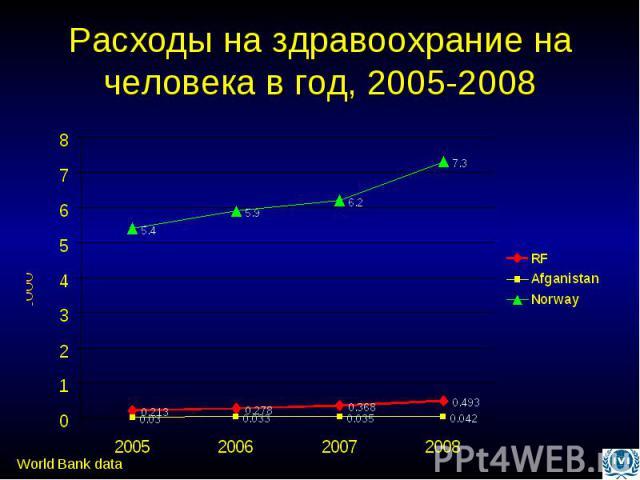Расходы на здравоохрание на человека в год, 2005-2008