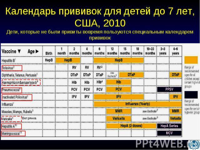 Календарь прививок для детей до 7 лет, США, 2010 Дети, которые не были привиты вовремя пользуются специальным календарем прививок
