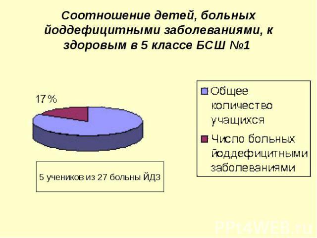 Соотношение детей, больных йоддефицитными заболеваниями, к здоровым в 5 классе БСШ №1