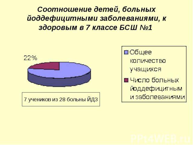 Соотношение детей, больных йоддефицитными заболеваниями, к здоровым в 7 классе БСШ №1