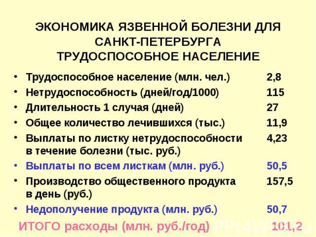 ЭКОНОМИКА ЯЗВЕННОЙ БОЛЕЗНИ ДЛЯ САНКТ-ПЕТЕРБУРГА ТРУДОСПОСОБНОЕ НАСЕЛЕНИЕ Трудоспособное население (млн. чел.) 2,8 Нетрудоспособность (дней/год/1000) 115 Длительность 1 случая (дней) 27 Общее количество лечившихся (тыс.) 11,9 Выплаты по листку нетруд…