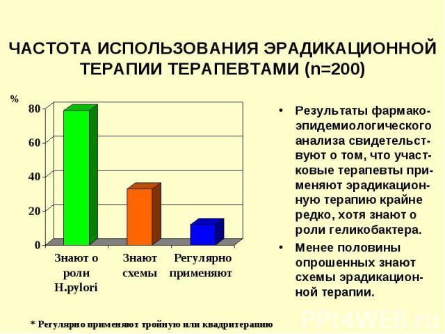 ЧАСТОТА ИСПОЛЬЗОВАНИЯ ЭРАДИКАЦИОННОЙ ТЕРАПИИ ТЕРАПЕВТАМИ (n=200) Результаты фармако-эпидемиологического анализа свидетельст-вуют о том, что участ-ковые терапевты при-меняют эрадикацион-ную терапию крайне редко, хотя знают о роли геликобактера. Менее…