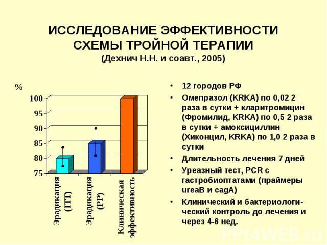 ИССЛЕДОВАНИЕ ЭФФЕКТИВНОСТИ СХЕМЫ ТРОЙНОЙ ТЕРАПИИ (Дехнич Н.Н. и соавт., 2005) 12 городов РФ Омепразол (KRKA) по 0,02 2 раза в сутки + кларитромицин (Фромилид, KRKA) по 0,5 2 раза в сутки + амоксициллин (Хиконцил, KRKA) по 1,0 2 раза в сутки Длительн…