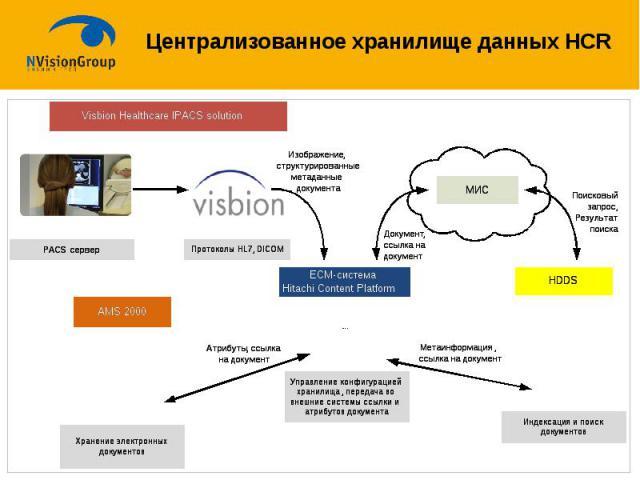 Централизованное хранилище данных HCR
