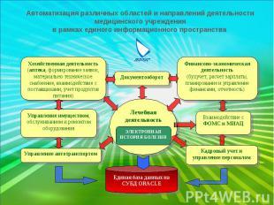 Автоматизация различных областей и направлений деятельности медицинского учрежде