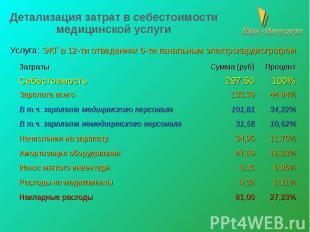 Детализация затрат в себестоимости медицинской услуги Услуга: ЭКГ в 12-ти отведе