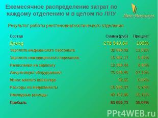 Ежемесячное распределение затрат по каждому отделению и в целом по ЛПУ