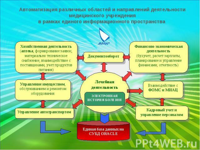 Автоматизация различных областей и направлений деятельности медицинского учреждения в рамках единого информационного пространства