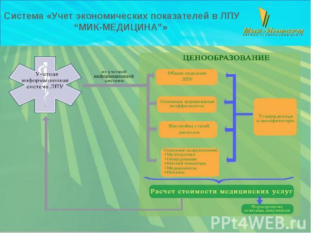 """Система «Учет экономических показателей в ЛПУ """"МИК-МЕДИЦИНА""""»"""