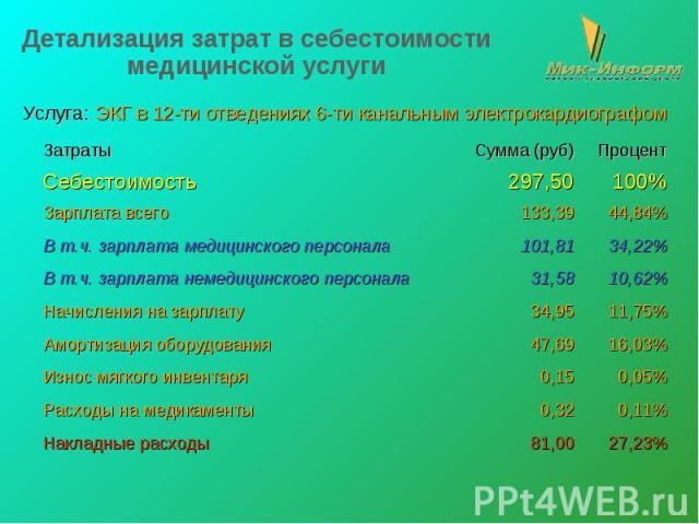 Детализация затрат в себестоимости медицинской услуги Услуга: ЭКГ в 12-ти отведениях 6-ти канальным электрокардиографом
