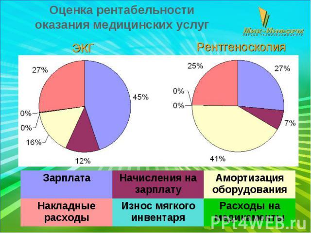 Оценка рентабельности оказания медицинских услуг ЭКГ