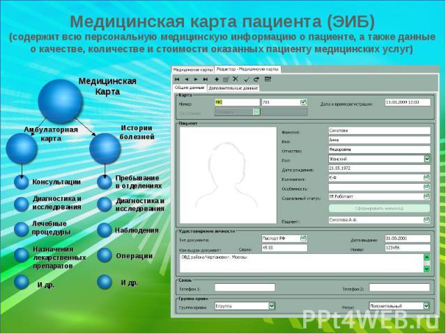 Медицинская карта пациента (ЭИБ) (содержит всю персональную медицинскую информацию о пациенте, а также данные о качестве, количестве и стоимости оказанных пациенту медицинских услуг)