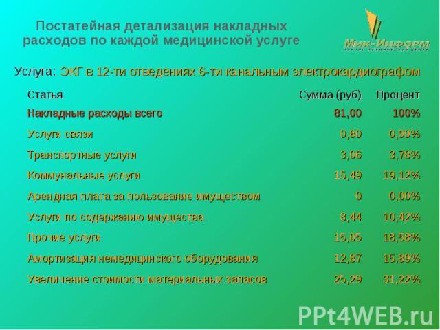 Постатейная детализация накладных расходов по каждой медицинской услуге Услуга: ЭКГ в 12-ти отведениях 6-ти канальным электрокардиографом