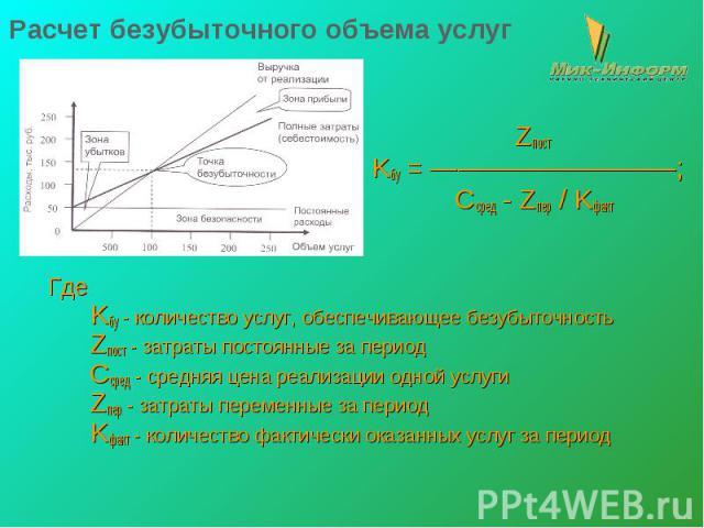 Расчет безубыточного объема услуг Zпост Kбу = —————————; Cсред - Zпер / Kфакт