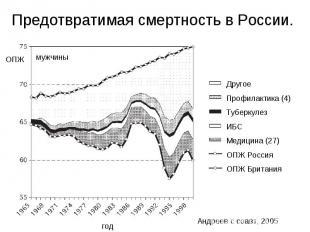 Предотвратимая смертность в России.