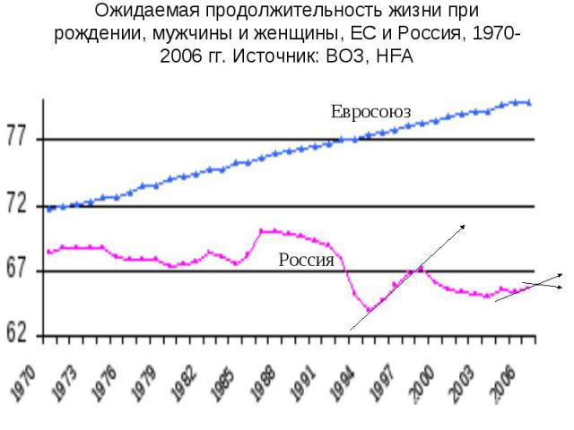 Ожидаемая продолжительность жизни при рождении, мужчины и женщины, ЕС и Россия, 1970-2006 гг. Источник: ВОЗ, HFA