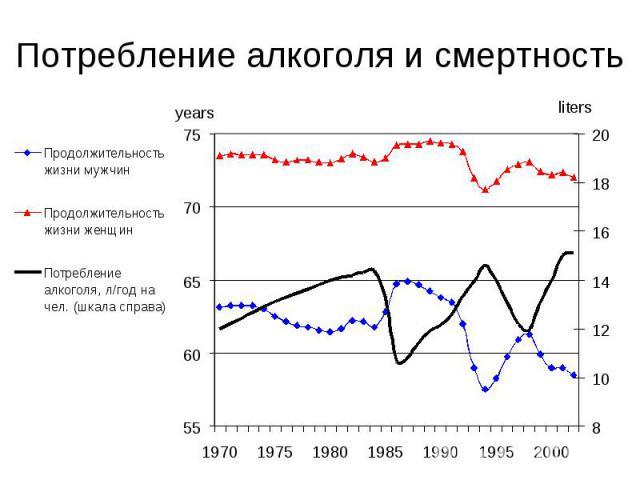 Потребление алкоголя и смертность