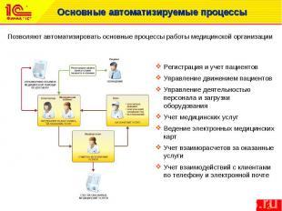 Основные автоматизируемые процессы
