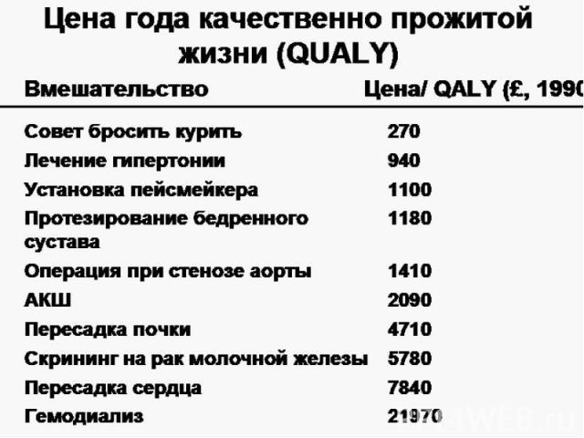 Цена года качественно прожитой жизни (QUALY)