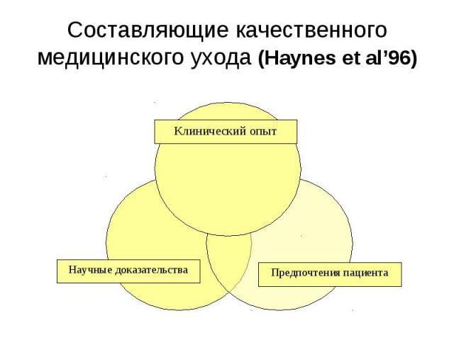 Составляющие качественного медицинского ухода (Haynes et al'96)