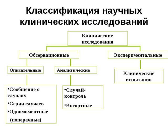 Классификация научных клинических исследований