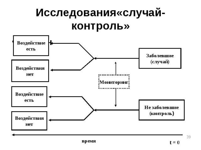Исследования«случай-контроль» Дизайн