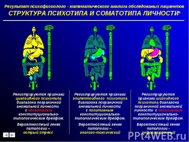 Результат психофизиолого - математического анализа обследованых пациентов Результат психофизиолого - математического анализа обследованых пациентов СТРУКТУРА ПСИХОТИПА И СОМАТОТИПА ЛИЧНОСТИ®
