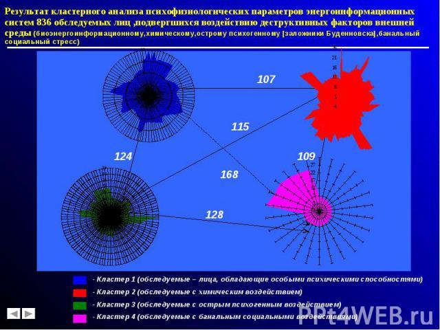 Результат кластерного анализа психофизиологических параметров энергоинформационных систем 836 обследуемых лиц ,подвергшихся воздействию деструктивных факторов внешней среды (биоэнергоинформационному,химическому,острому психогенному [заложники Буденн…