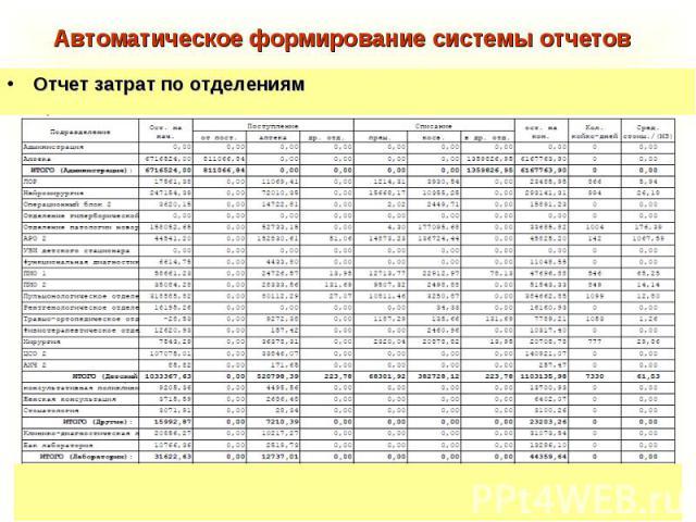 Отчет затрат по отделениям Отчет затрат по отделениям
