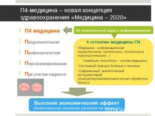 П4 медицина П4 медицина Предсказательная Профилактическая Персонализированная Пр