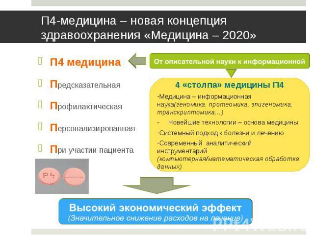 П4 медицина П4 медицина Предсказательная Профилактическая Персонализированная При участии пациента