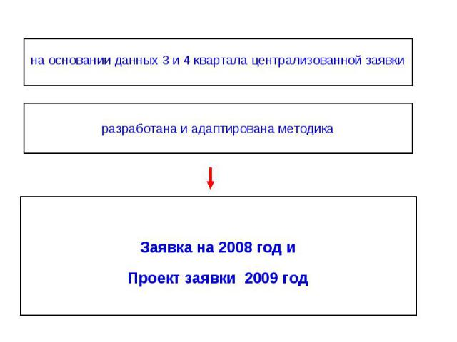 на основании данных 3 и 4 квартала централизованной заявки на основании данных 3 и 4 квартала централизованной заявки