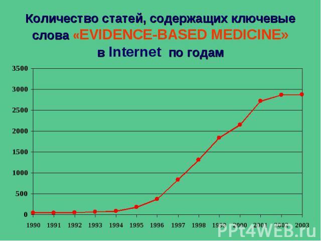Количество статей, содержащих ключевые слова «EVIDENCE-BASED MEDICINE» в Internet по годам
