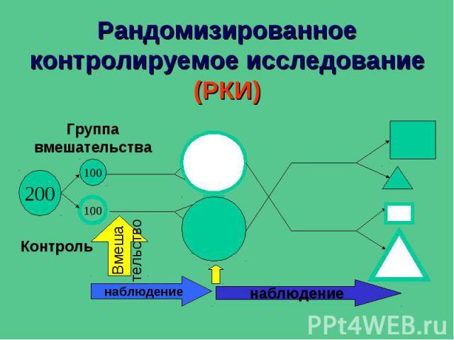 Рандомизированное контролируемое исследование (РКИ)