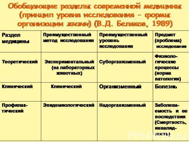 Обобщающие разделы современной медицины (принцип уровня исследования - формы организации жизни) (В.Д. Беляков, 1989)