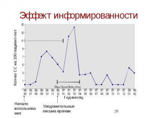 Эффект информированности