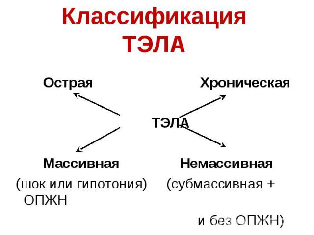 Острая Хроническая ТЭЛА Массивная Немассивная (шок или гипотония) (субмассивная + ОПЖН и без ОПЖН)