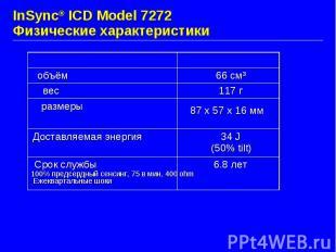 InSync® ICD Model 7272 Физические характеристики