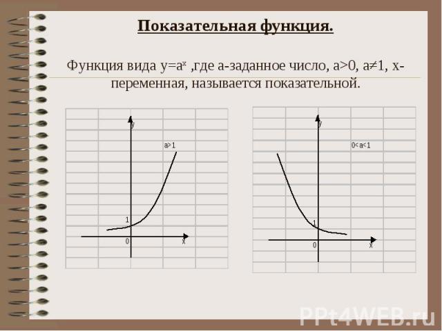 Показательная функция. Функция вида у=ах ,где а-заданное число, а>0, а≠1, х-переменная, называется показательной.