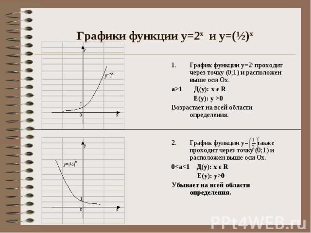 Графики функции у=2х и у=(½)х График функции у=2х проходит через точку (0;1) и расположен выше оси Ох. а>1 Д(у): х є R Е(у): у >0 Возрастает на всей области определения. График функции у= также проходит через точку (0;1) и расположен выше оси …