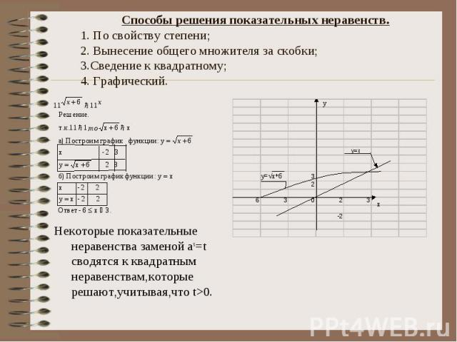 Способы решения показательных неравенств. 1. По свойству степени; 2. Вынесение общего множителя за скобки; 3.Сведение к квадратному; 4. Графический. Некоторые показательные неравенства заменой ах=t сводятся к квадратным неравенствам,которые решают,у…
