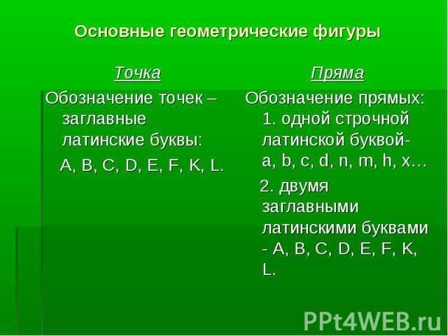 Точка Точка Обозначение точек – заглавные латинские буквы: A, B, C, D, E, F, K, L.