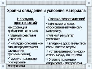 Уровни овладения и усвоения материала Наглядно-практический информация добываетс