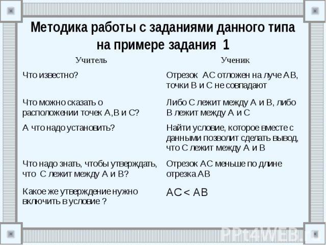 Методика работы с заданиями данного типа на примере задания 1